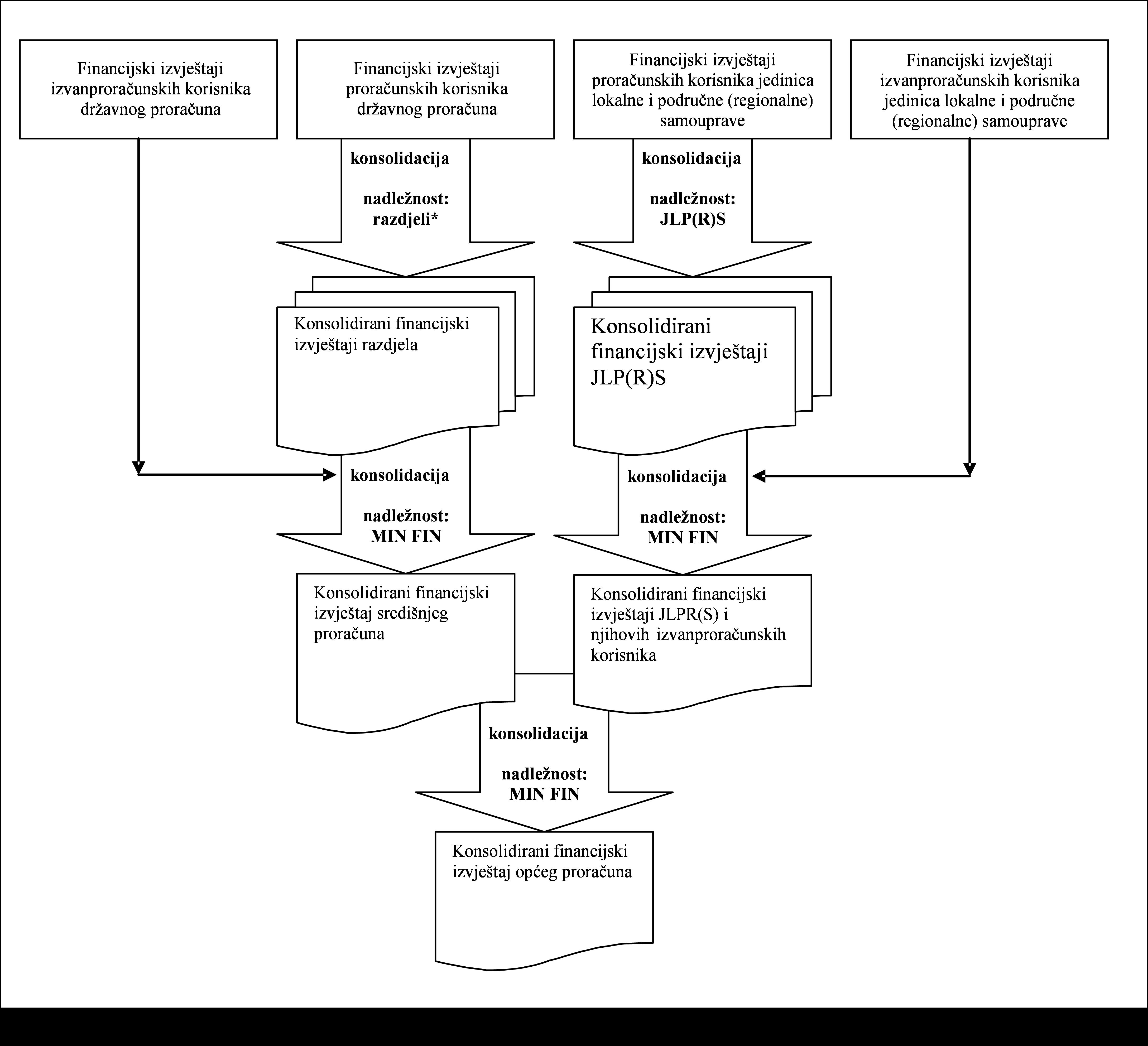 Slika 1 Proces konsolidacije financijskih izvještaja