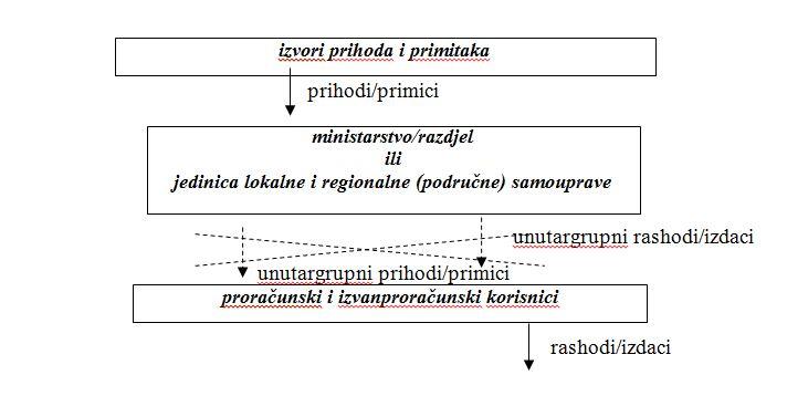 Slika 2 Temeljni postupci u konsolidaciji financijskih izvještaja